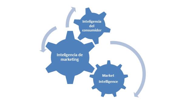 Marketing Intelligence desde la nube